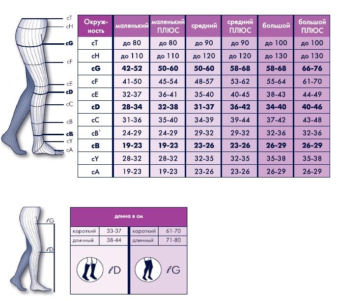таблица размеров компрессионного трикотажа sigvaris top fine select